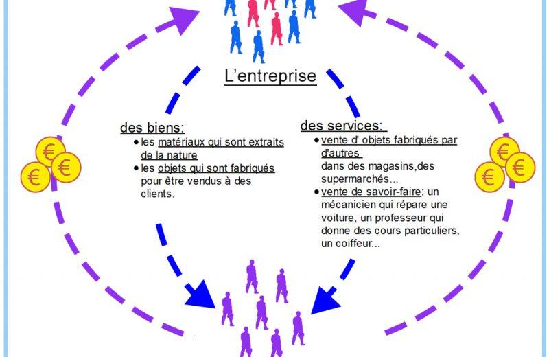 Qu'est-ce que le siège social d'une entreprise ?