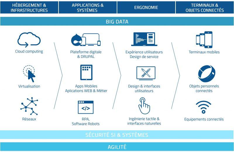 Comment gérer la transformation numérique de son entreprise ?