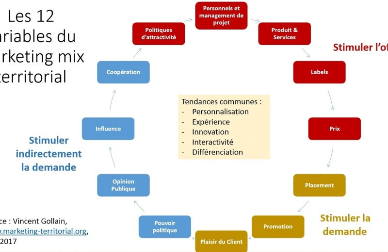 Tout savoir sur le mix marketing